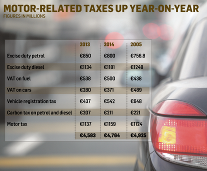 <a href='http://cdn-02.independent.ie/incoming/article34415284.ece/9400d/binary/Business_MotorTaxesUp.png' target='_blank'>Click to see a bigger version of the graphic</a>