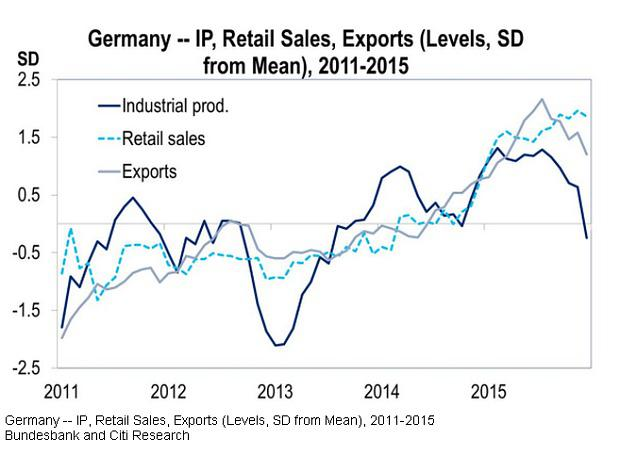 German economic fears also growing