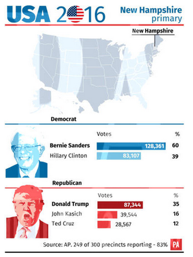 Result of the New Hampshire primary.
