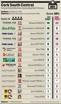 <a href='http://cdn-02.independent.ie/incoming/article34473289.ece/16854/binary/NEWS-Cork-South-Central.jpg' target='_blank'>Click to see a bigger version of the graphic</a>