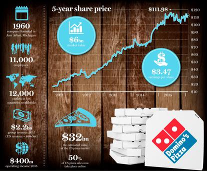 <a href='http://cdn-04.independent.ie/incoming/article34473593.ece/1e7b0/binary/BUSINESS-Dominos.jpg' target='_blank'>Click to see a bigger version of the graphic</a>