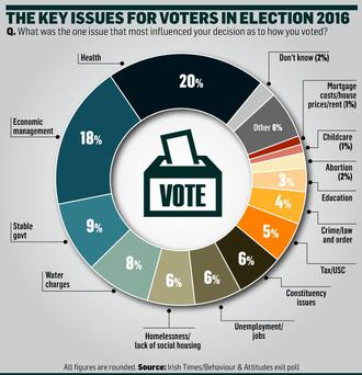 <a href='http://cdn-04.independent.ie/incoming/article34495843.ece/0fcfe/binary/NEWS-voter-issues.jpg' target='_blank'>Click to see a bigger version of the graphic</a>