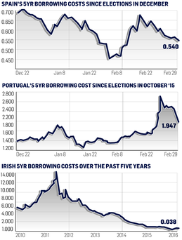 <a href='http://cdn-04.independent.ie/incoming/article34496786.ece/ff228/binary/BUSINESS-election-spend.png' target='_blank'>Click to see a bigger version of the graphic</a>