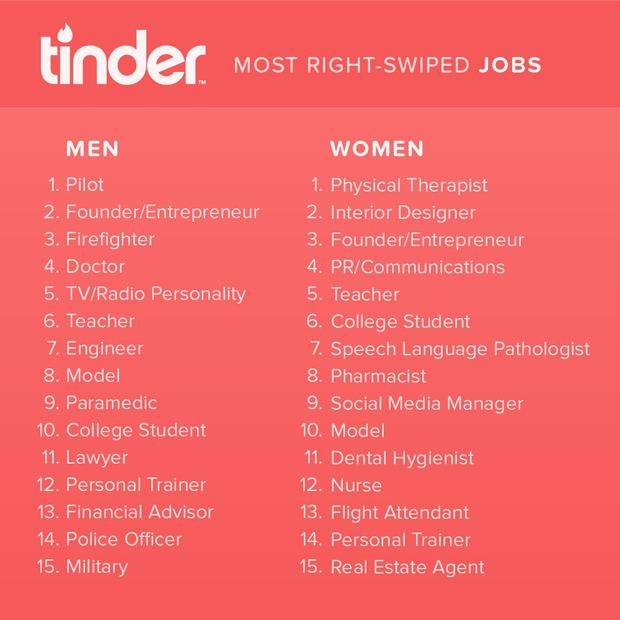 Tinder has released a top 15 list of the jobs that get the most right swipes on the dating app.