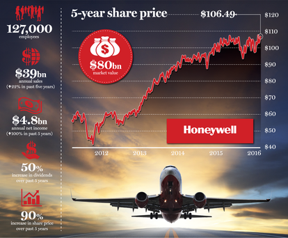 <a href='http://cdn-02.independent.ie/incoming/article34516891.ece/adf1d/binary/Business-Honeywell.png' target='_blank'>Click to see a bigger version of the graphic</a>