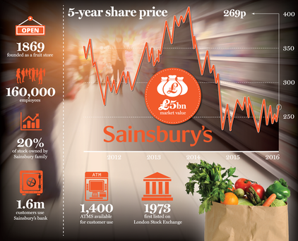 <a href='http://cdn-01.independent.ie/incoming/article34537180.ece/c0e5b/binary/sainsburys.png' target='_blank'>Click to see a bigger version of the graphic</a>