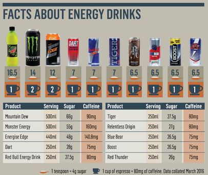 Food Watchdog Warns Of Dangers Mixing Energy Drinks With
