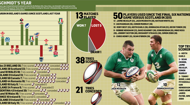 <a href='http://cdn-04.independent.ie/incoming/article34554081.ece/1063e/binary/SPORT-Schmidts-year.png' target='_blank'>Click to see a bigger version of the graphic</a>