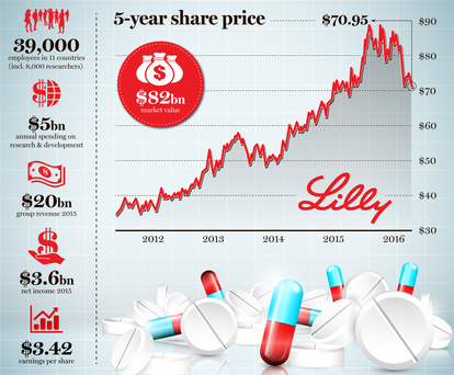 Lilly 5-year share price