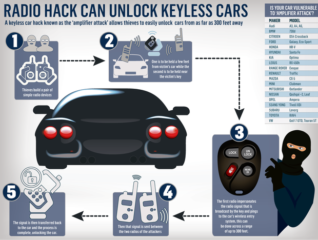 How thieves are using vehicles' technology to steal our cars