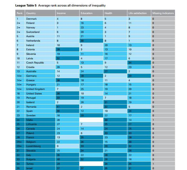 A Unicef survey which delved into inequality, in which Ireland was listed seventh