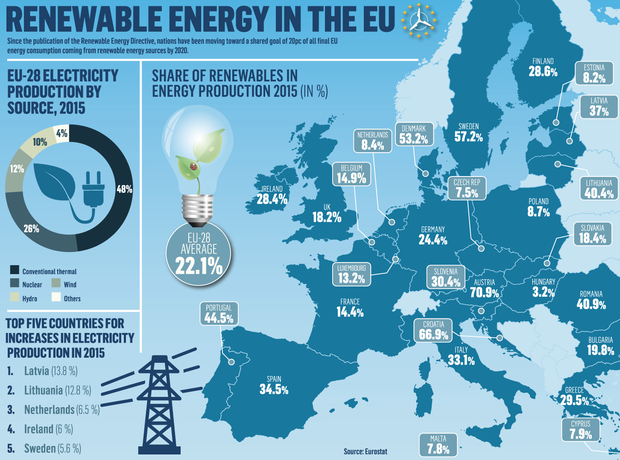 Ireland still some way off meeting renewable target for ...