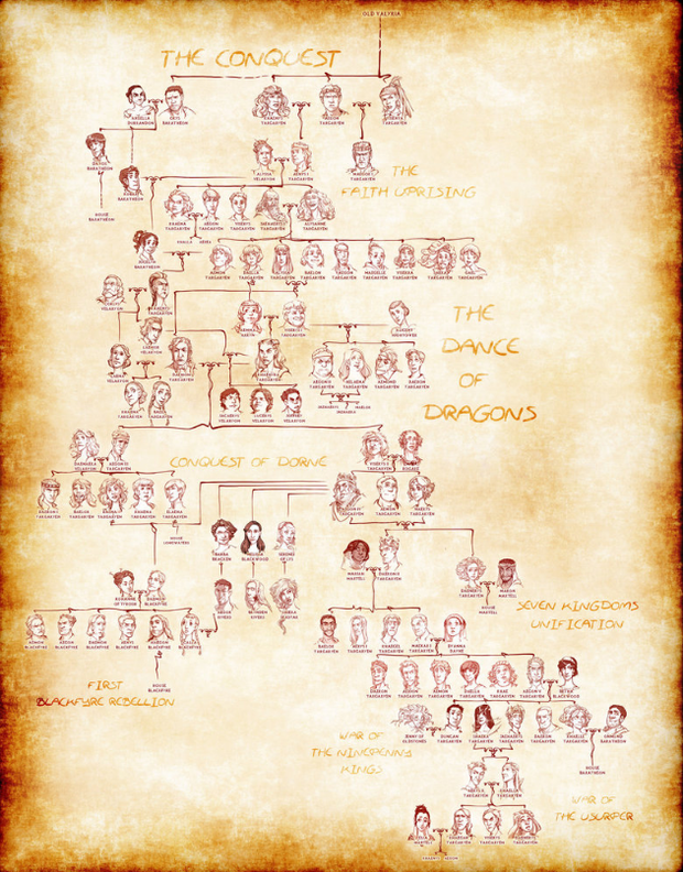 The Targaryen family tree. Photo: Maryon B / Deviant Art