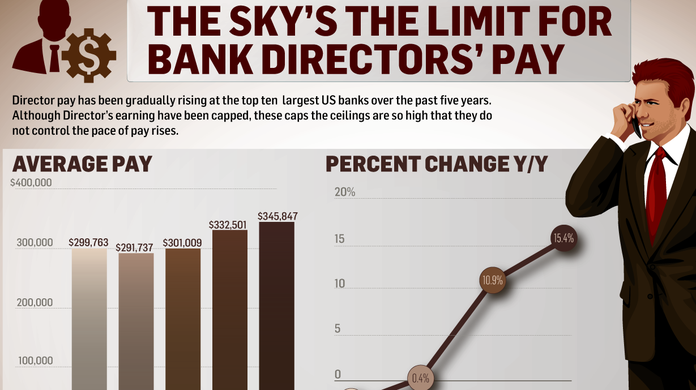 The thorny issue of capping pay for the top bankers in the