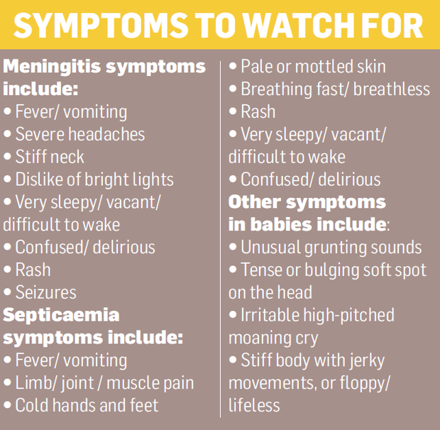 The symptoms of Meningitis