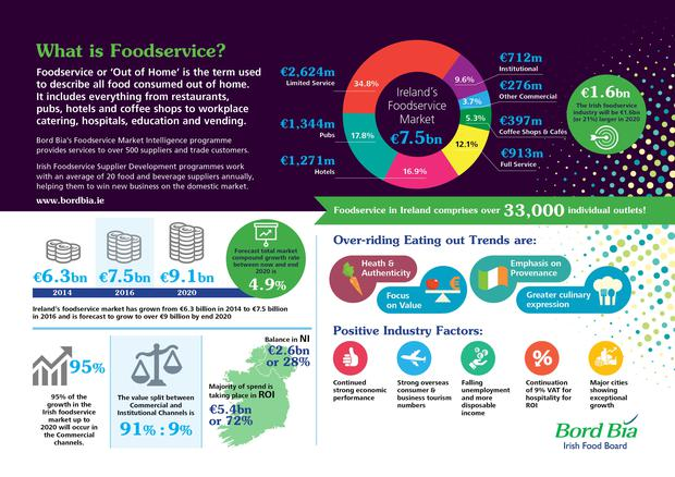 bord bia foodservice infographic.jpg