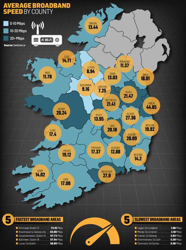 Average broadband speed by county