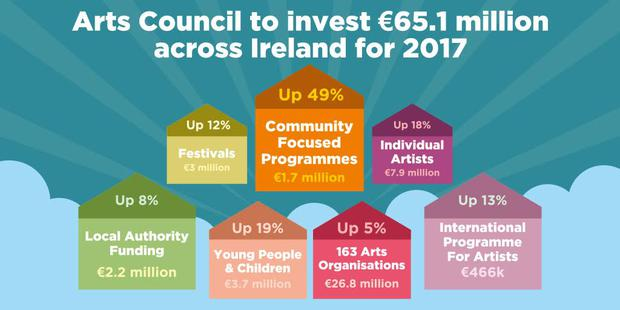Investment to help people engage with the arts