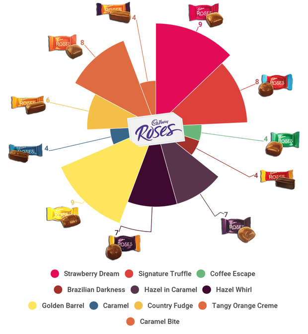 A box of Roses contain 70 sweets this Christmas - Here they are broken down in our graphic