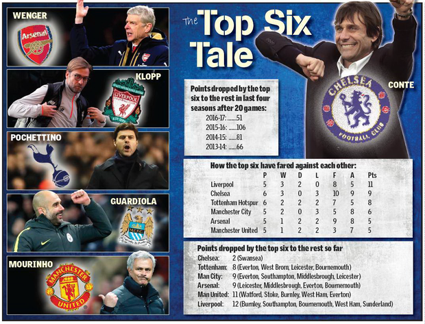 How the top six have fared against each other