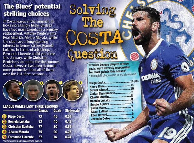 Solving the Costa question