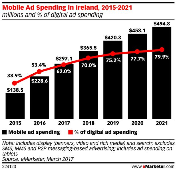 Credit: Emarketer