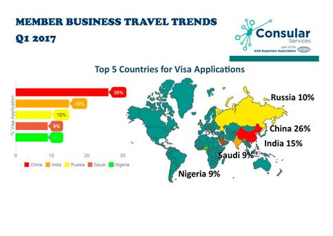 The top five countries for visa applications by Irish people