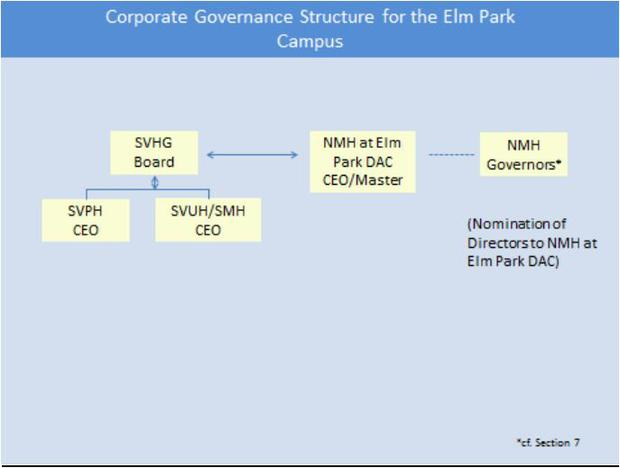 An excerpt from the agreement detailing the Corporate Governance Structure for the hospital campus