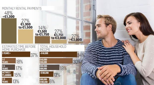 The true extent of how Ireland's rental trap has snared aspiring homeowners is revealed today as just 15pc of current renters believe they can acquire a home within the next year.