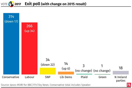 Exit poll for the 2017 general election. From PA Graphics.
