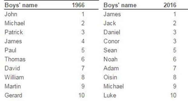 Italian Boy Name: Most Popular Baby Names In Ireland Today Compared To 50