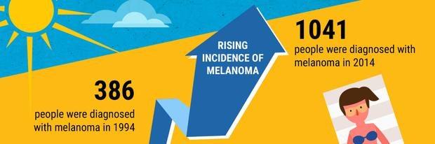 The number of Irish people diagnosed with melanoma in Ireland trebled since 1994. Credit: Irish Skin Foundation/Protect &Inspect