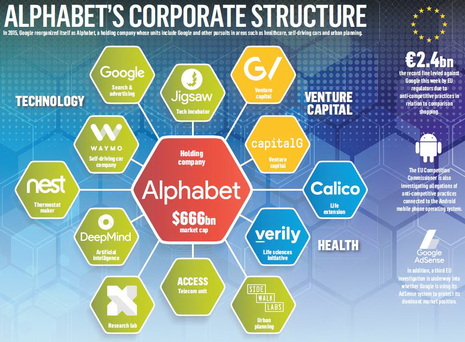 Alphabet's early days have seen more pruning than expansion of its holdings.