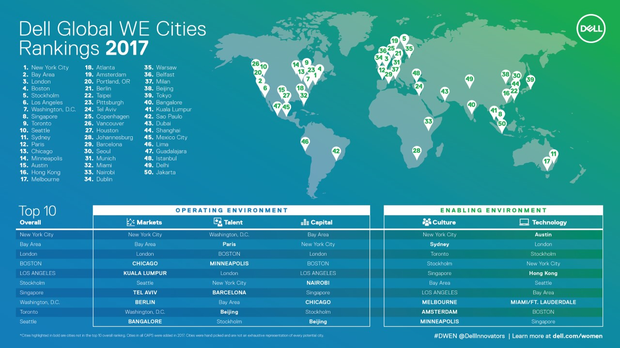 DUBLIN has ranked 34th out of 50 global cities for high-potential women entrepreneurs (HPWEs).