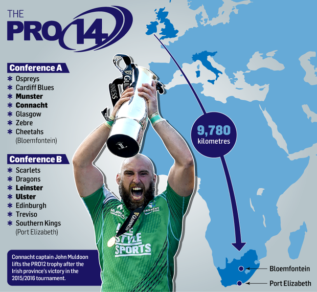 Guinness Pro14: Explained: How The 2017/18 Guinness PRO14 Championship