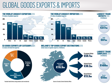 China just ahead of EU for global exports as Irish trade to