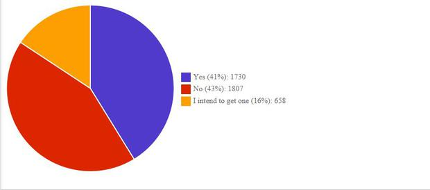 Results of Independent.ie poll
