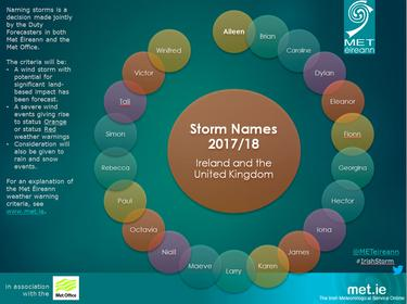 Revealed: This year's winter storm names, did yours make the