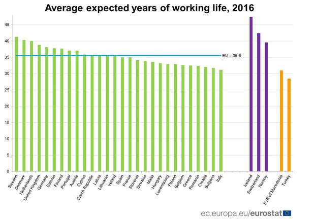 Average expected years of working life Credit: Eurostat