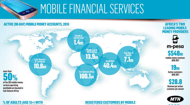 Banks take on mobile providers for Africa's payments market