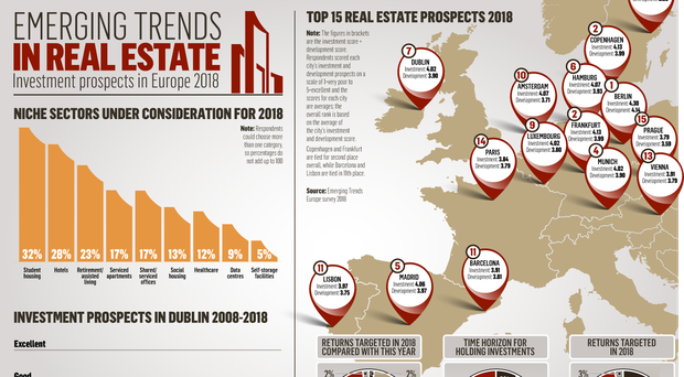 'Normalising' Dublin drops down real estate investment ranking
