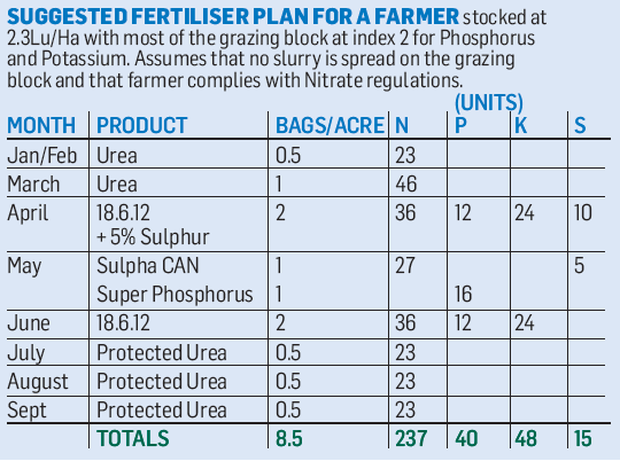 fertiliser table.PNG