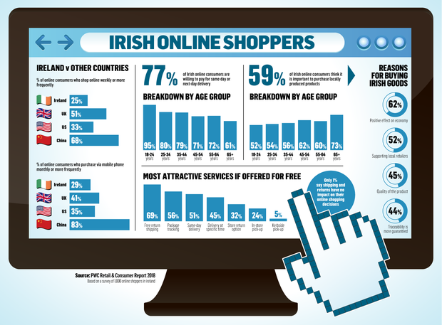 In-store experience must adapt to combat rise of online