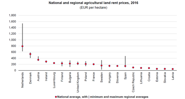 land rental prices eu.PNG