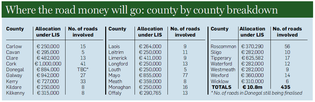 Allocation of funding for the Local Improvement Scheme (LIS).