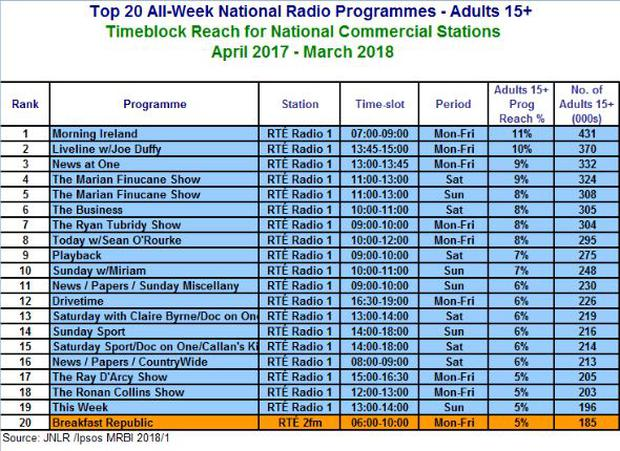 Top 20 radio programmes in Ireland for adults 15+