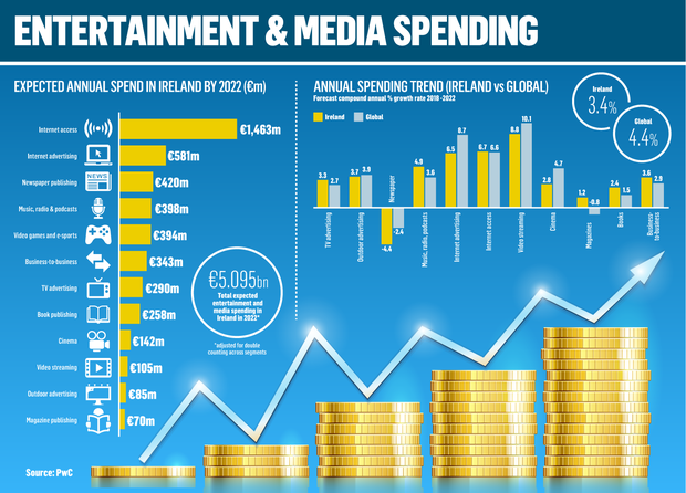 PwC identifies entertainment & media trends
