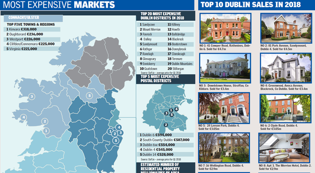 The number of property millionaires has increased by 20pc in the past 12 months as two €1m properties are sold in Ireland every day.