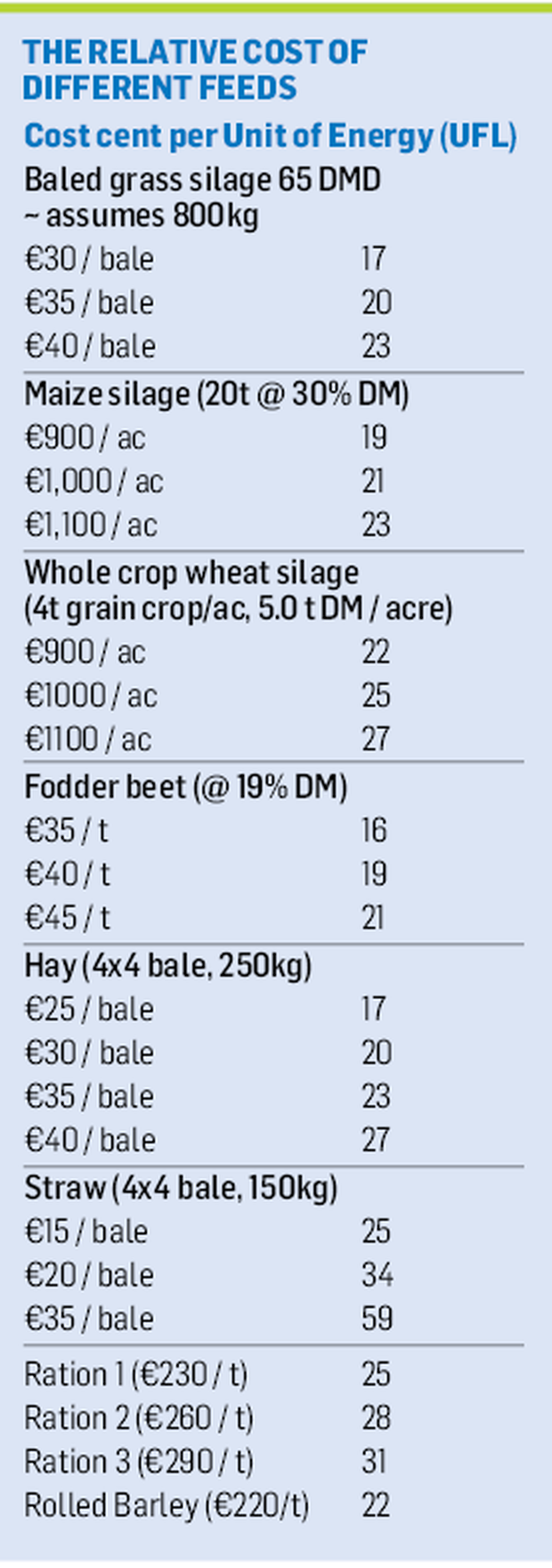 How to calculate a fodder budget - Farming Independent