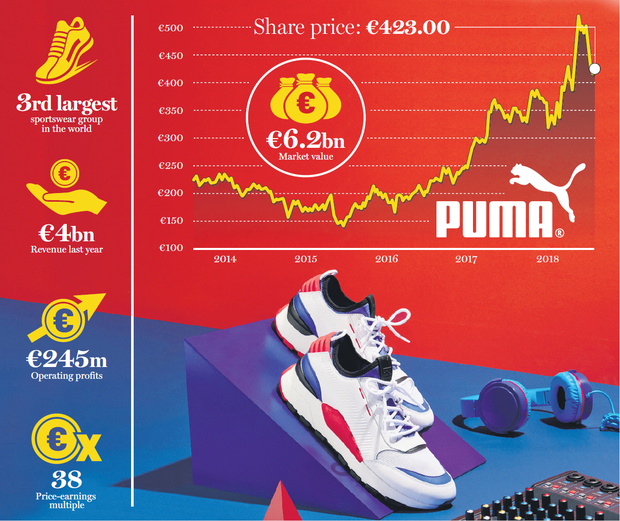 Puma a strong player in lucrative fitness league